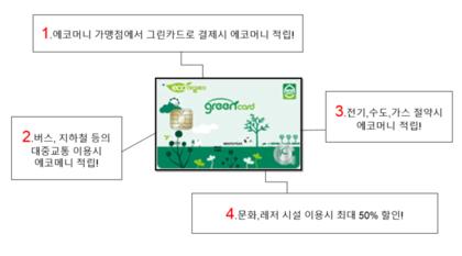 [ENVIS]녹색생활을 위한 그린카드 알리기