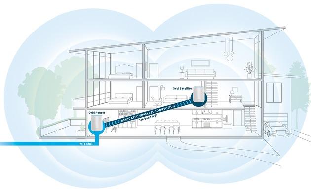 넷기어 오르비로 윗층까지 고속 WiFi 사용할 수 있을까?