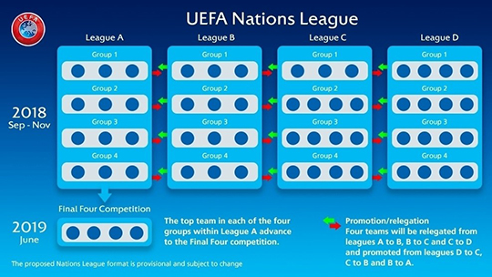 UEFA 네이션스 리그로 인해 유럽팀과의 A매치가 더욱 어려워졌다?