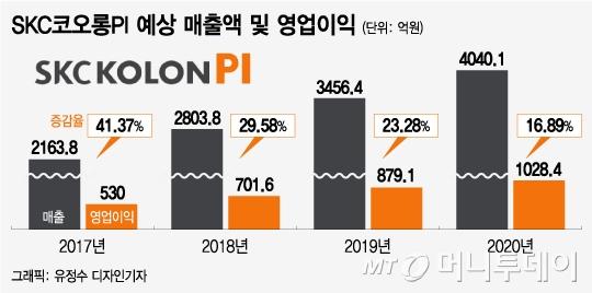 로욜의 폴더블폰 출시에 따른 수혜주 점검 (SKC코오롱PI, SKC)