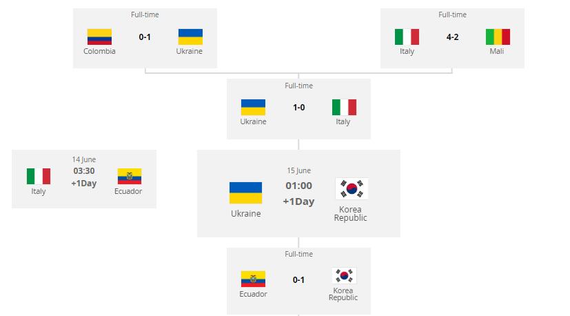 대한민국(한국)-우크라이나 언제? [2019 U20 월드컵 결승]