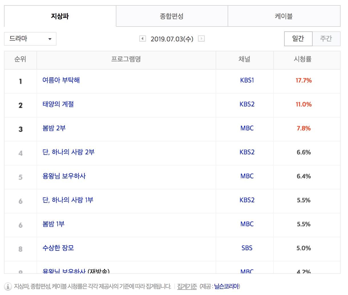 [수목드라마] 4일 드라마 편성표-시청률 순위-방영예정 후속드라마는?