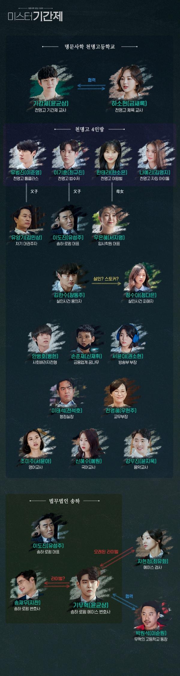 OCN 새 수목드라마 '미스터 기간제' 화제, 줄거리, 주요인물, 인물관계도, 몇부작?