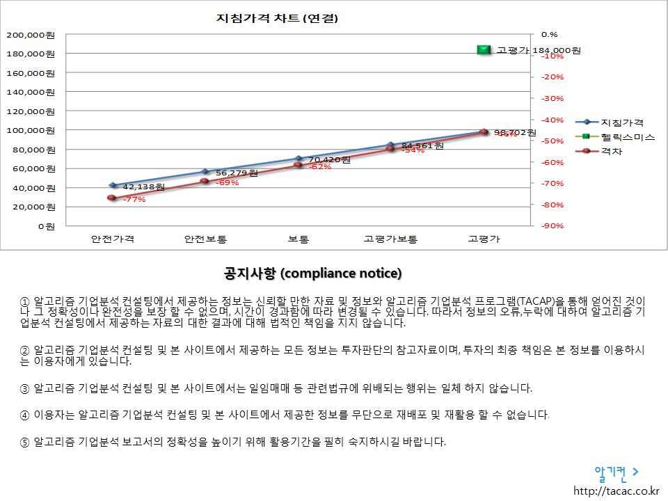 헬릭스미스 084990 알고리즘 기업분석 보고서