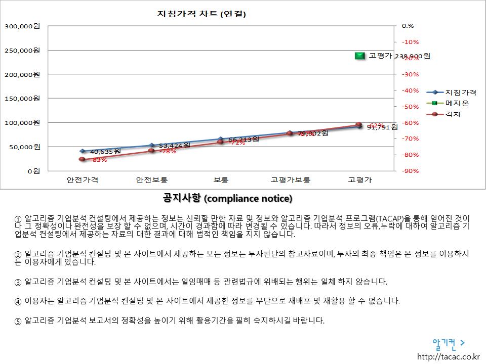메지온 140410 알고리즘 기업분석 보고서