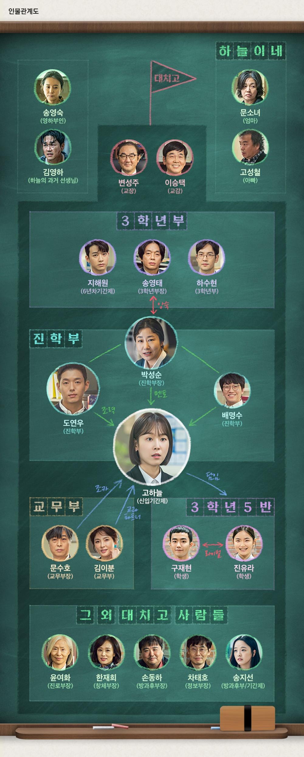 드라마 '블랙독', 서현진-라미란-도연우 주연으로 알려져…극 중 인물관계도-몇부작?